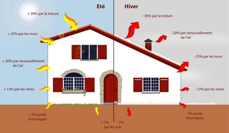 améliorer confort thermique par l'isolation